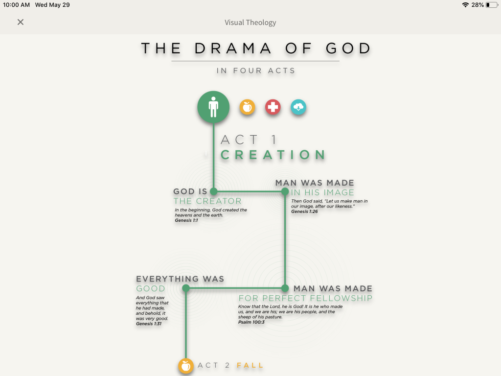 The drama of God in four acts