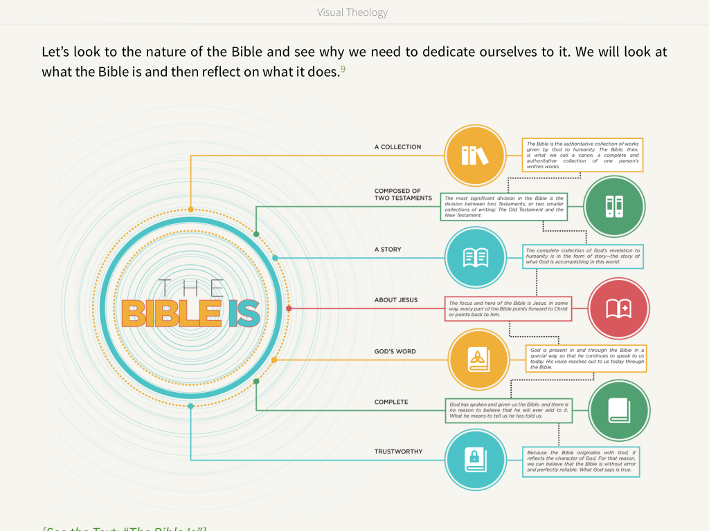Visual Theology infographic
