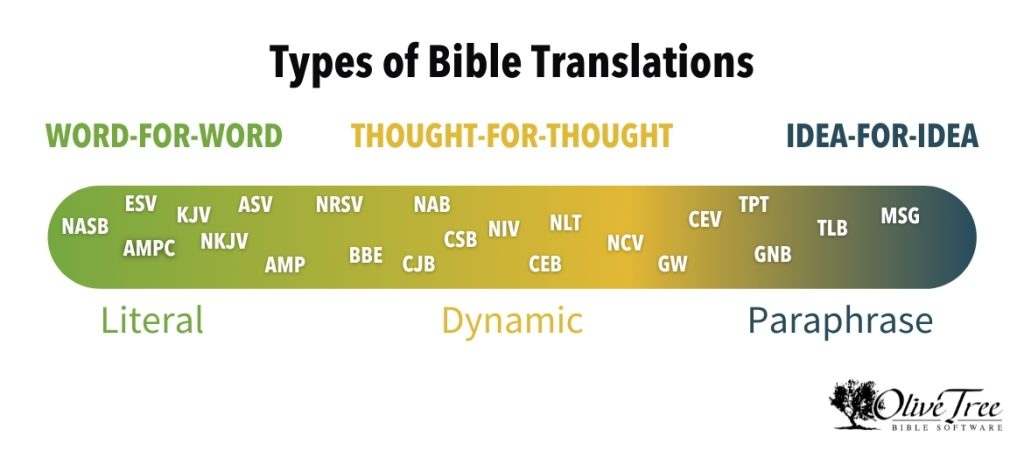 types of bible translations with bibles